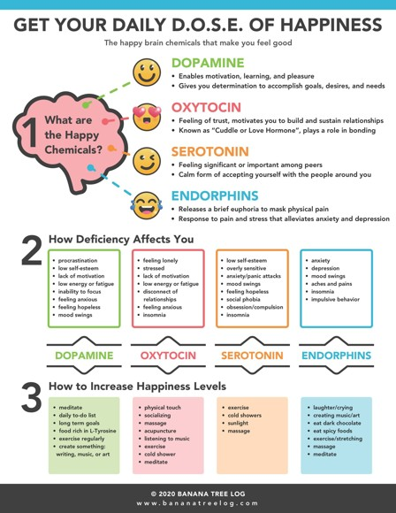 Daily dose happiness infographic